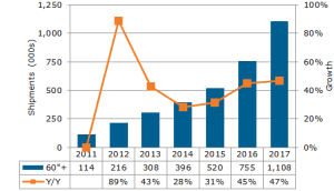 DS FPD Display Revenue CHART1