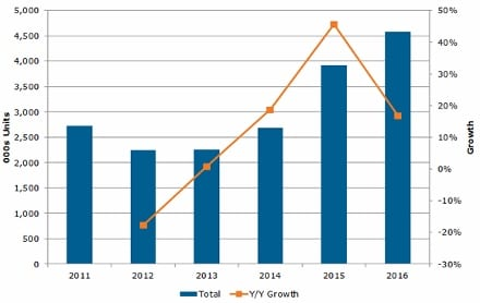 display market to rebound in 2014 | Exhibit City NewsExhibit City News