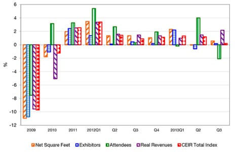 CEIR 2013 Q3 Index for overall exhibition industry, year-on-year