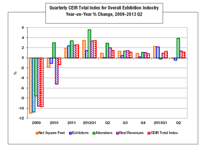 ECN 112013_CEIR Index-2009-2013 Q2 graph