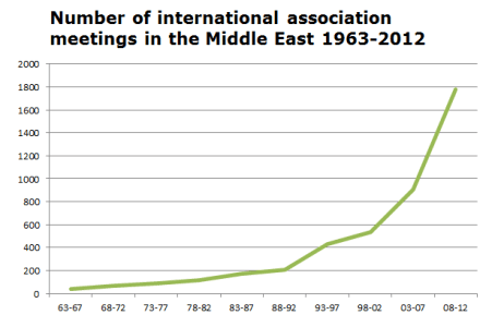 ECN 032014_INT_ICCA Middle East graph
