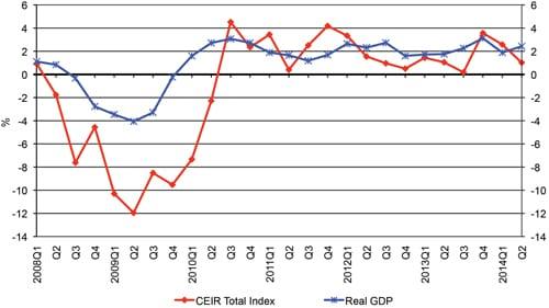 ECN 092014_ASSOC_CEIR graph_RChristiansen