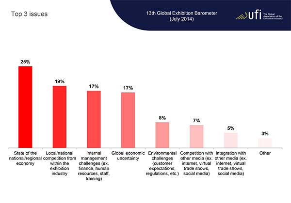 ECN-092014_ufi_global_exhibition_barometer-(Issues)