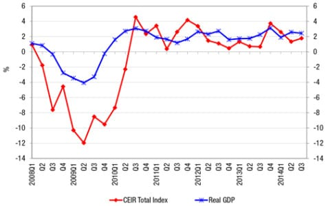 Figure 2: Quarterly CEIR Total Index for the Overall Exhibition Industry Vs. Quarterly Real GDP, Year-on-Year % Change, 2008Q1-2014Q3