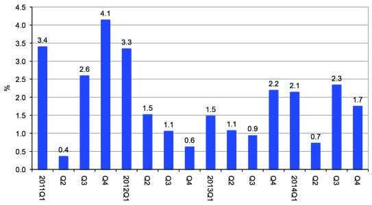 Quarterly CEIR Total Index for the Overall Exhibition Industry, Year-on-Year % Change, 2011Q1-2014Q4