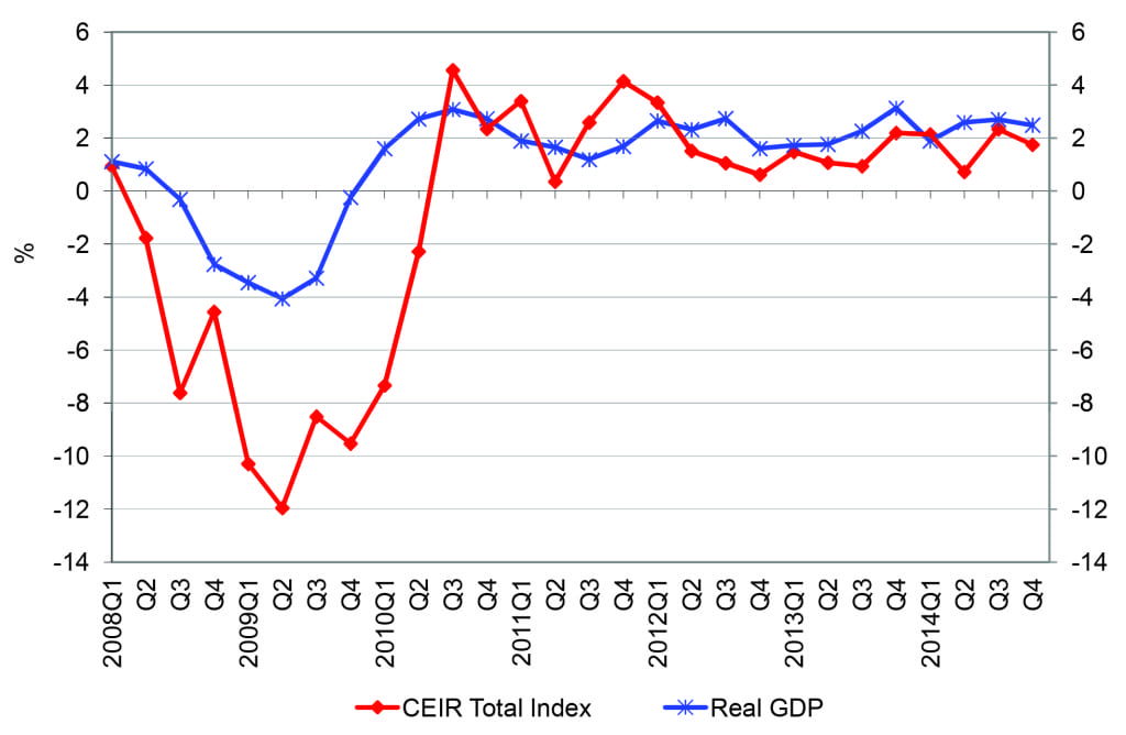 Quarterly CEIR Total Index for the Overall Exhibition Industry Vs.  Quarterly Real GDP, Year-on-Year % Change, 2008Q1-2014Q4