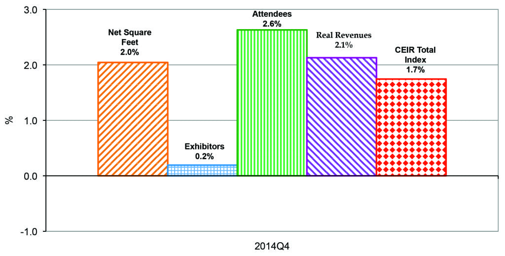 Quarterly CEIR Metrics for the Overall Exhibition Industry, Year-on-Year % Change, 2014Q4
