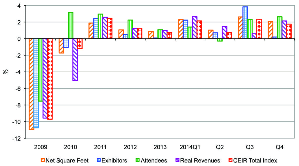 Quarterly CEIR Metrics for the Overall Exhibition Industry, Year-on-Year % Change, 2009-2014Q4