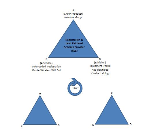 The Tradeshow Triangle