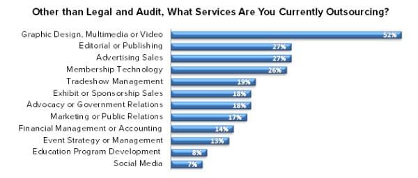 ECN 092015_ASSOC_Survey illustrates what U.S. associations outsource the most 1