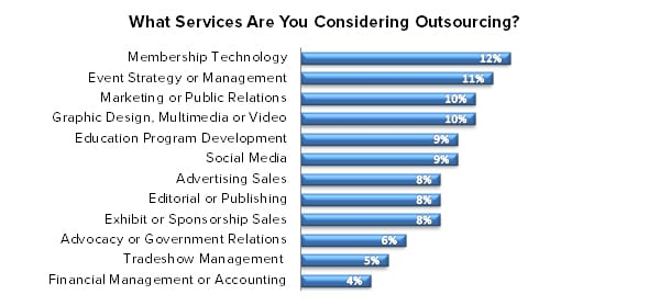 ECN 092015_ASSOC_Survey illustrates what U.S. associations outsource the most 2