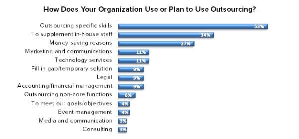ECN 092015_ASSOC_Survey illustrates what U.S. associations outsource the most 3