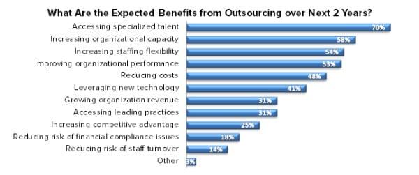 ECN 092015_ASSOC_Survey illustrates what U.S. associations outsource the most 4