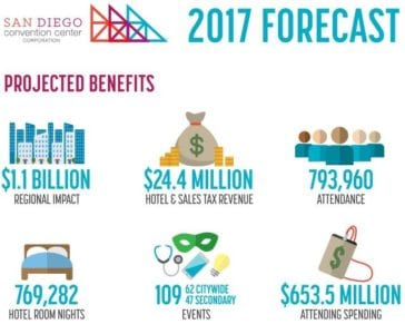 2017 SD Convention Center Forecast Projects Record Medical Meetings, $1.1B in Regional Impact