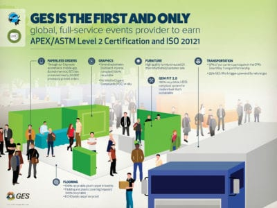 GES Achieves Environmental Sustainability Re-certification Earning APEX/ASTM Level Two
