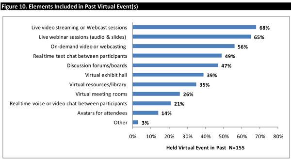 IAEE Virtual elements