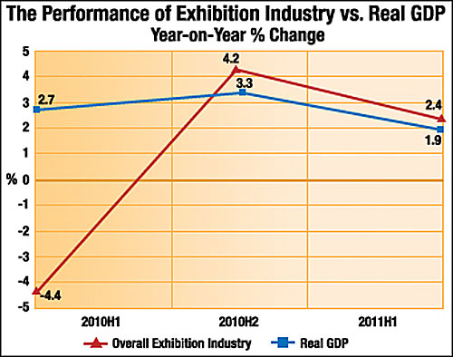 CEIR data shows exhibition industry outperforms US economy